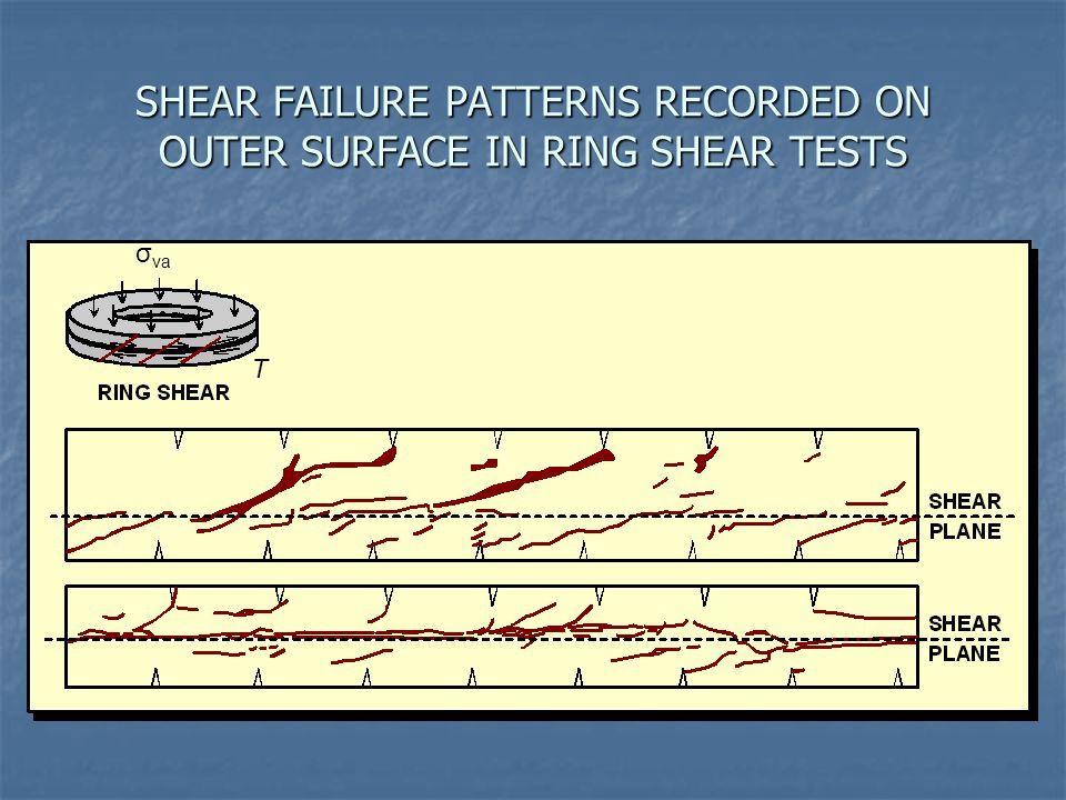 SHEAR FAILURE PATTERNS RECORDED ON OUTER SURFACE IN RING SHEAR TESTS
