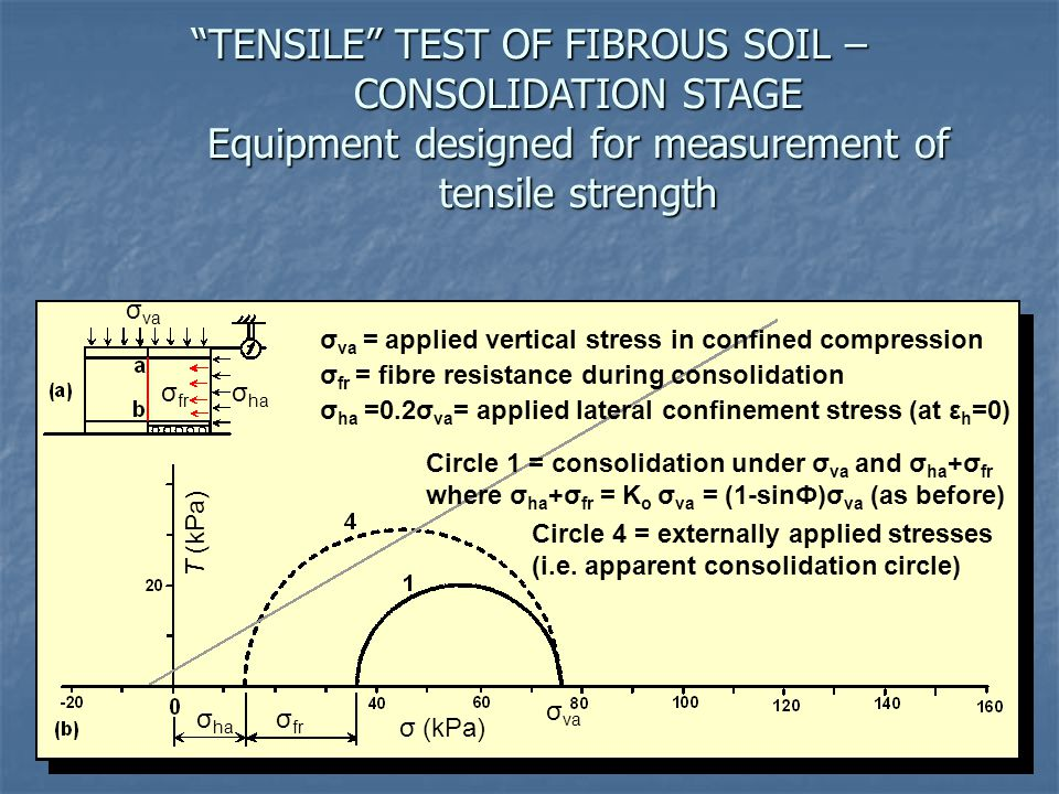 TENSILE TEST OF FIBROUS SOIL – CONSOLIDATION STAGE Equipment designed for measurement of tensile strength