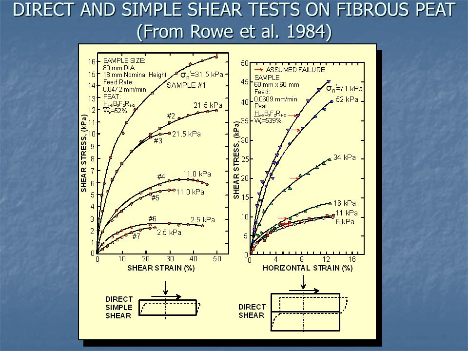 DIRECT AND SIMPLE SHEAR TESTS ON FIBROUS PEAT (From Rowe et al. 1984)