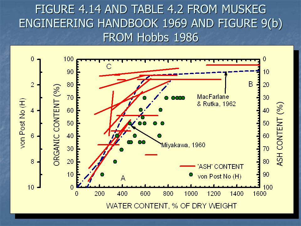 FIGURE 4.14 AND TABLE 4.2 FROM MUSKEG ENGINEERING HANDBOOK 1969 AND FIGURE 9(b) FROM Hobbs 1986
