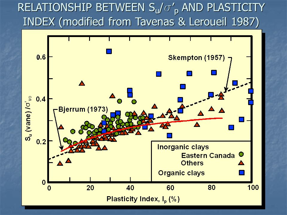 RELATIONSHIP BETWEEN Su/s'p AND PLASTICITY INDEX (modified from Tavenas & Leroueil 1987)