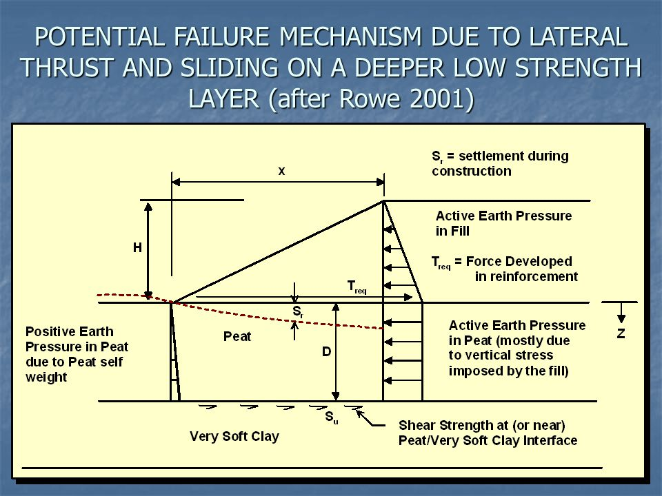 POTENTIAL FAILURE MECHANISM DUE TO LATERAL THRUST AND SLIDING ON A DEEPER LOW STRENGTH LAYER (after Rowe 2001)