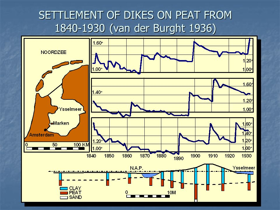 SETTLEMENT OF DIKES ON PEAT FROM 1840-1930 (van der Burght 1936)
