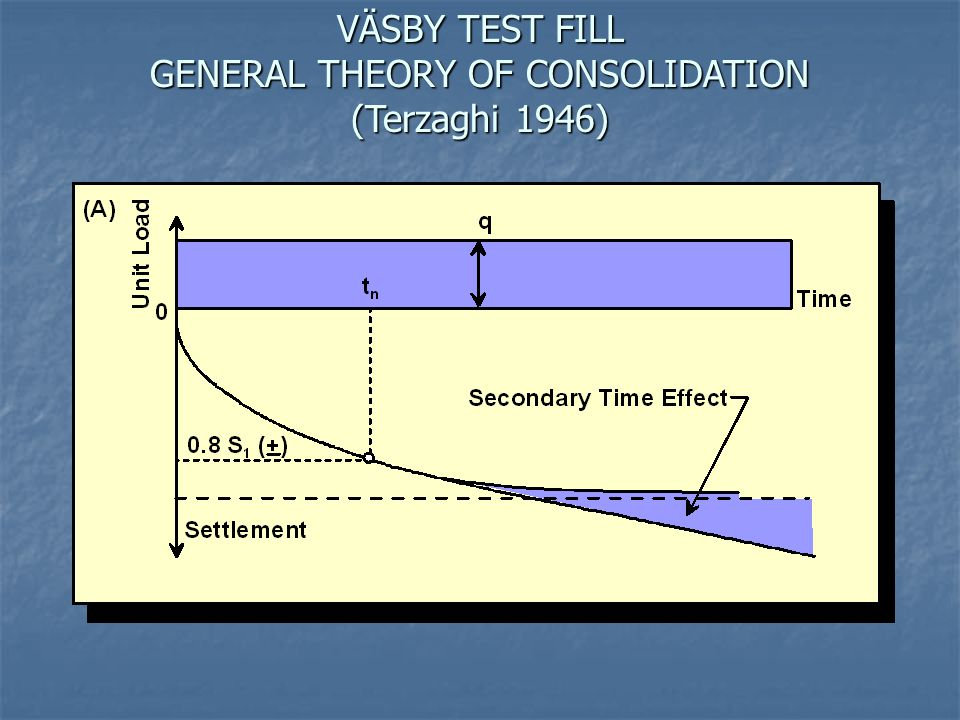 VÄSBY TEST FILL GENERAL THEORY OF CONSOLIDATION (Terzaghi 1946)
