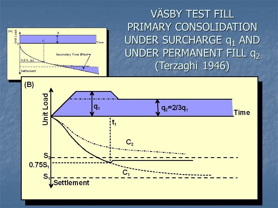 VÄSBY TEST FILL PRIMARY CONSOLIDATION UNDER SURCHARGE q1 AND UNDER PERMANENT FILL q2 (Terzaghi 1946)