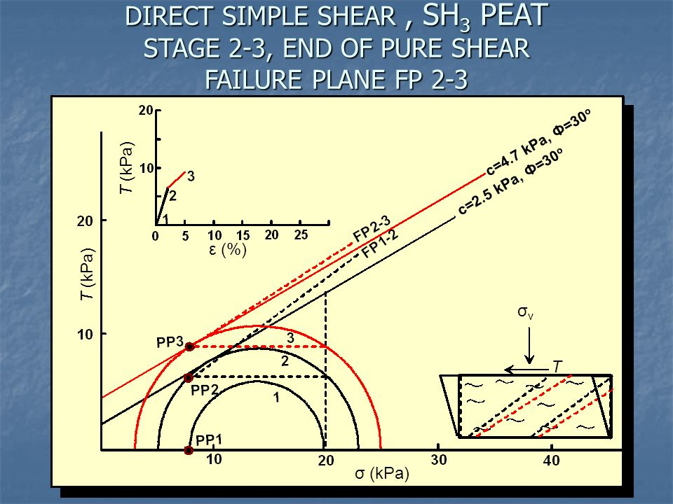 DIRECT SIMPLE SHEAR , SH3 PEAT STAGE 2-3, END OF PURE SHEAR FAILURE PLANE FP 2-3