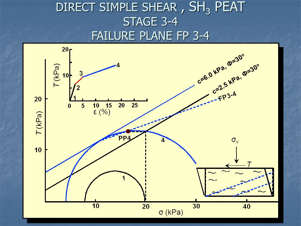 DIRECT SIMPLE SHEAR , SH3 PEAT STAGE 3-4 FAILURE PLANE FP 3-4