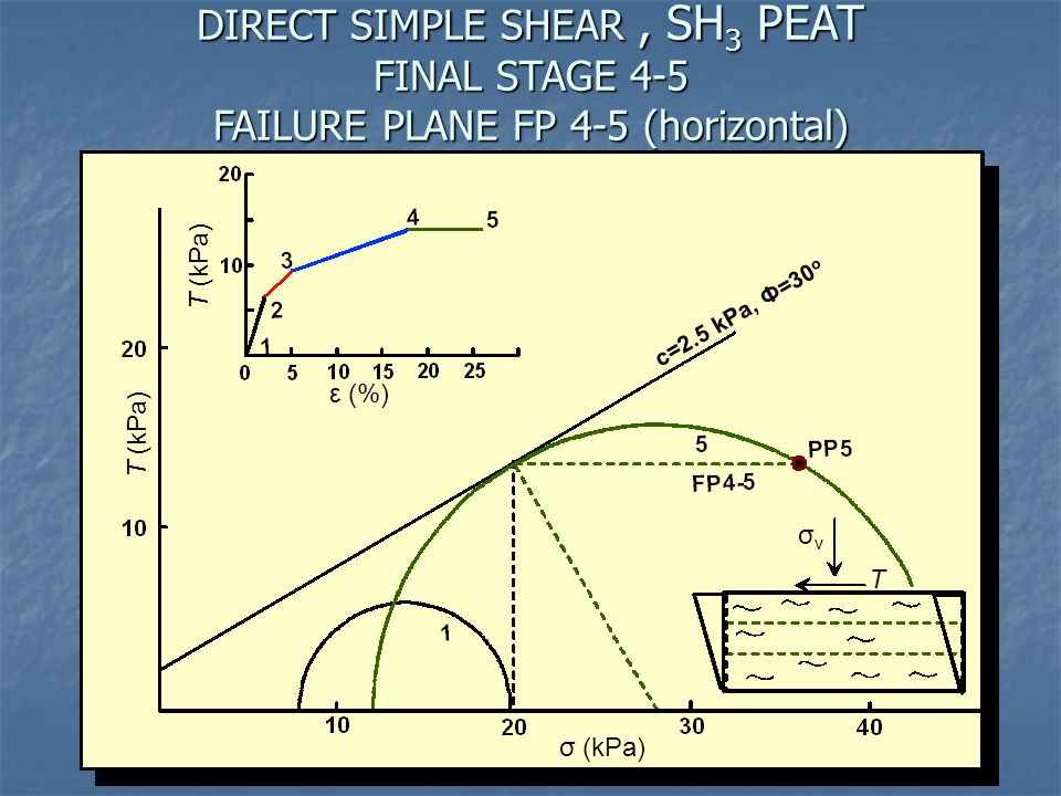 DIRECT SIMPLE SHEAR , SH3 PEAT FINAL STAGE 4-5 FAILURE PLANE FP 4-5 (horizontal)