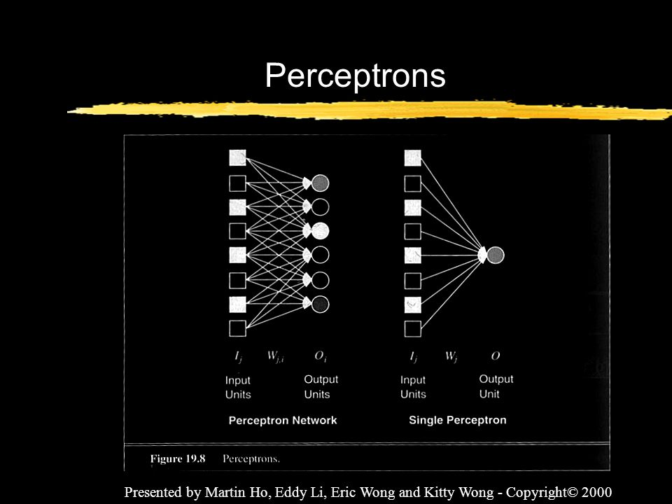 Perceptrons Presented by Martin Ho, Eddy Li, Eric Wong and Kitty Wong - Copyright© 2000