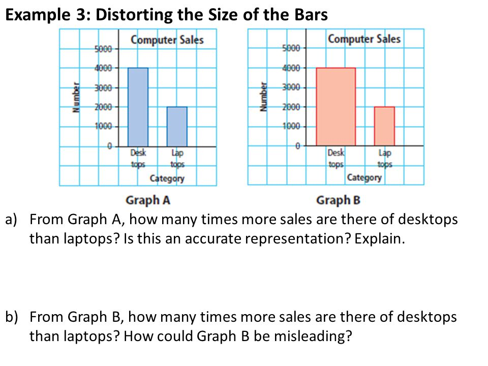 Example 3: Distorting the Size of the Bars