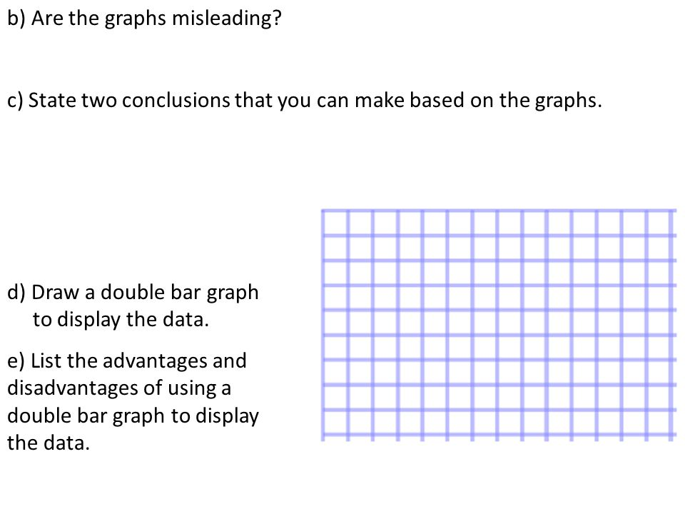 b) Are the graphs misleading