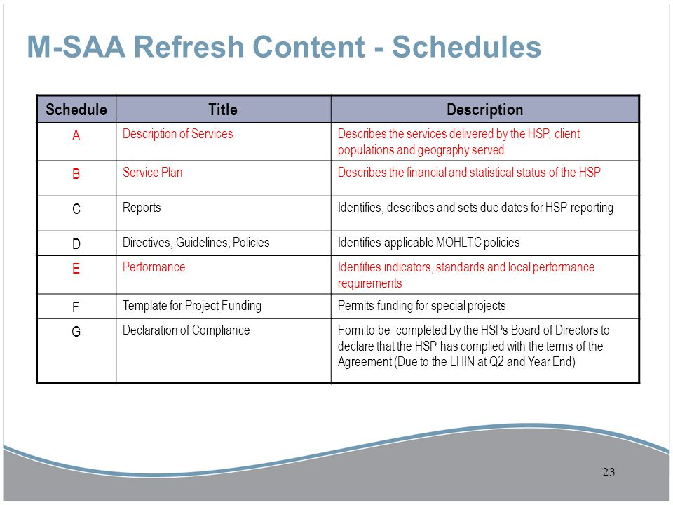 M-SAA Refresh Content - Schedules