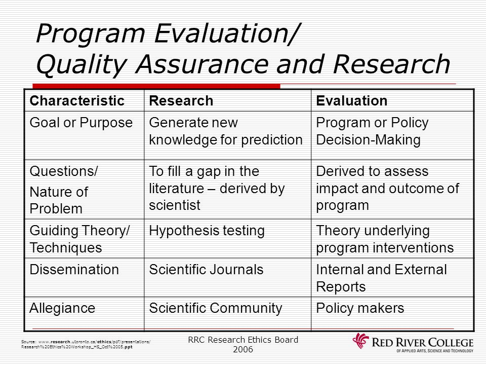 Program Evaluation/ Quality Assurance and Research