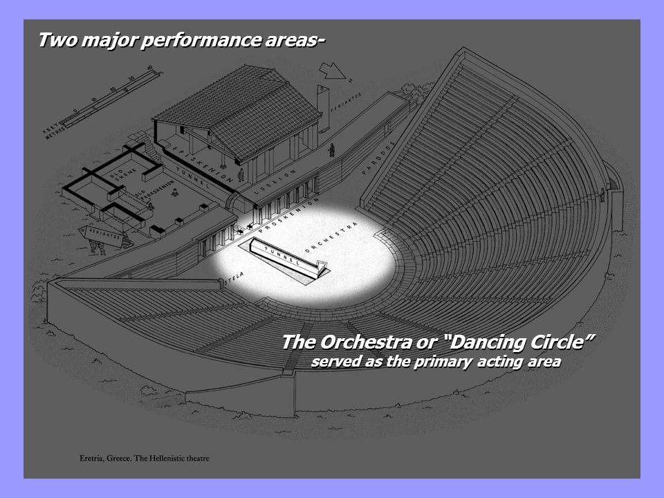 The Orchestra or Dancing Circle served as the primary acting area