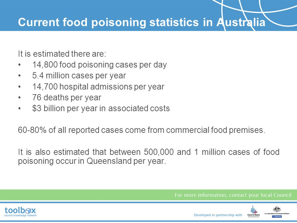 Current food poisoning statistics in Australia
