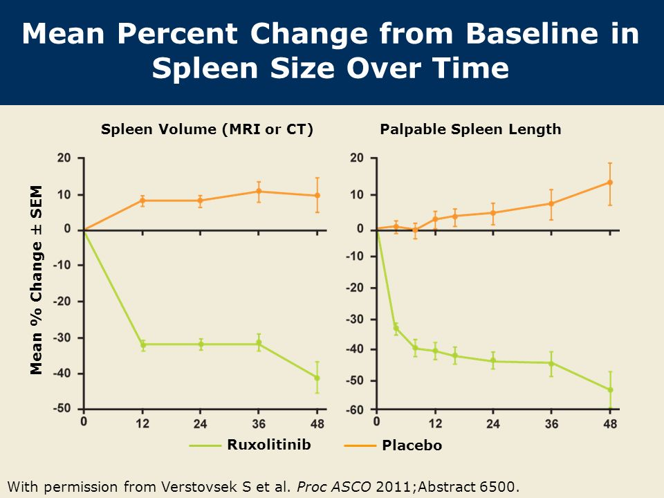 Mean Percent Change from Baseline in Spleen Size Over Time