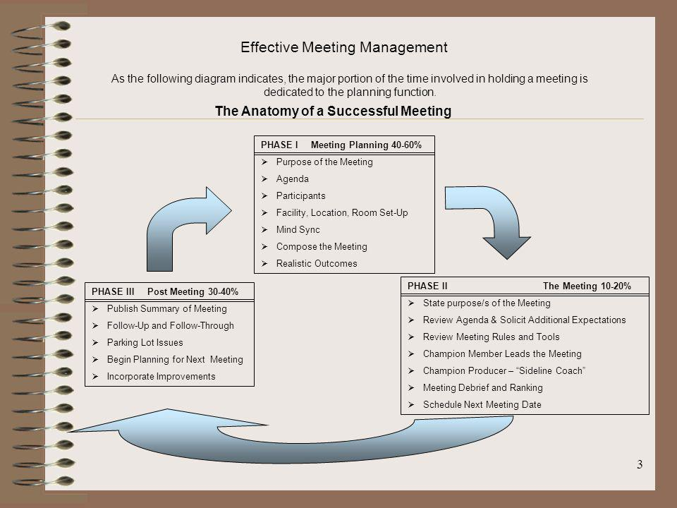 Effective Meeting Management