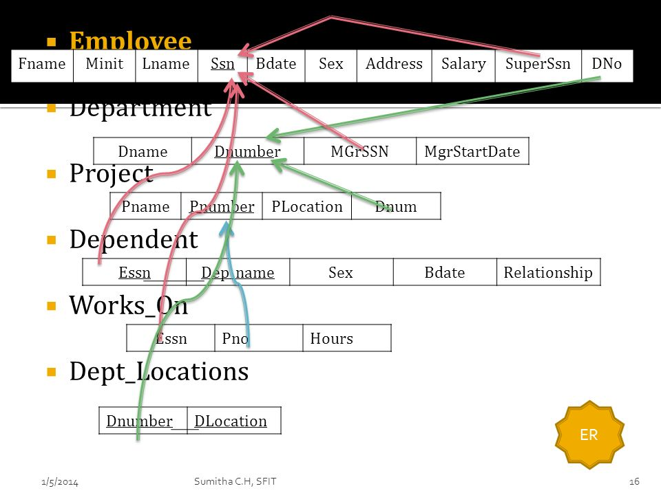 Employee Department Project Dependent Works_On Dept_Locations Fname