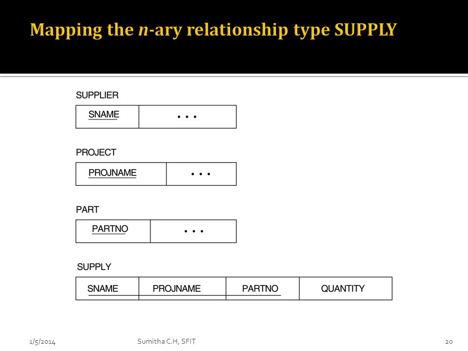 Mapping the n-ary relationship type SUPPLY