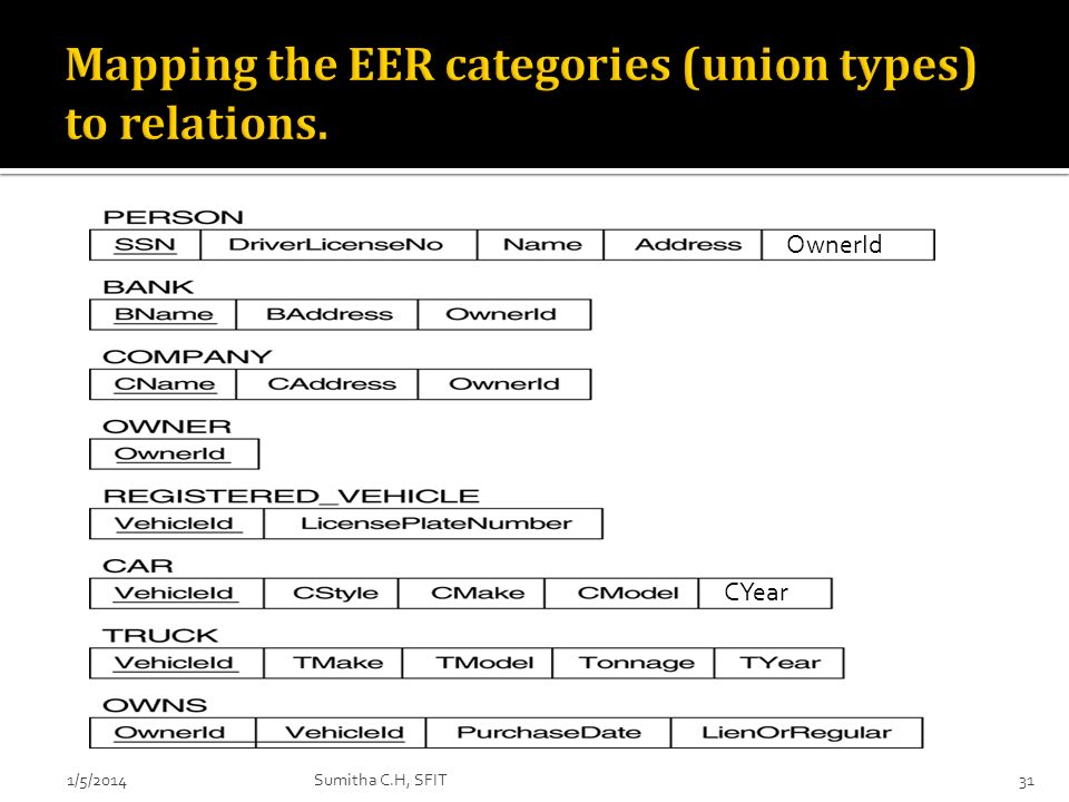 Mapping the EER categories (union types) to relations.