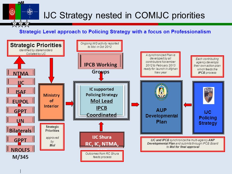 IJC Strategy nested in COMIJC priorities