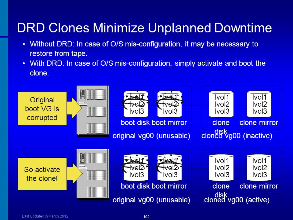 DRD Clones Minimize Unplanned Downtime