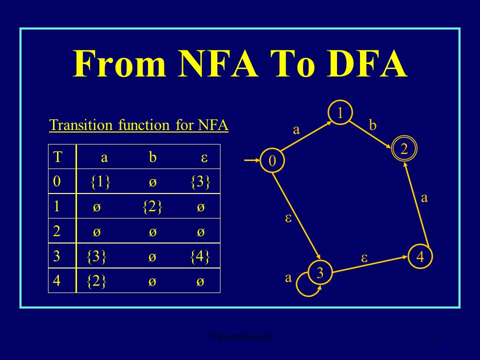 From NFA To DFA 1 Transition function for NFA b a 2 T a b 
