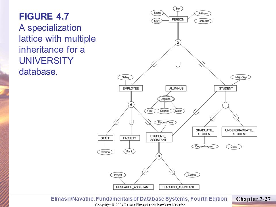 FIGURE 4.7 A specialization lattice with multiple inheritance for a UNIVERSITY database.