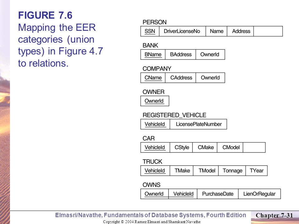 FIGURE 7. 6 Mapping the EER categories (union types) in Figure 4