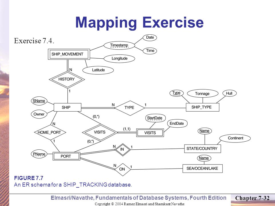 Mapping Exercise Exercise 7.4.