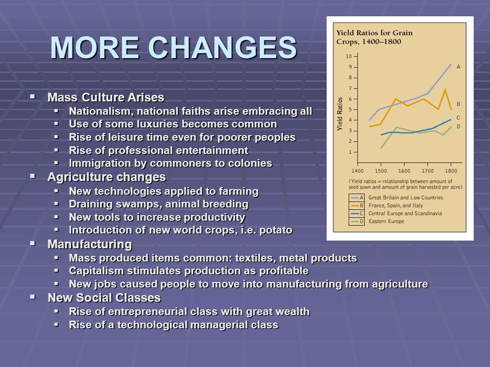 MORE CHANGES Mass Culture Arises Agriculture changes Manufacturing