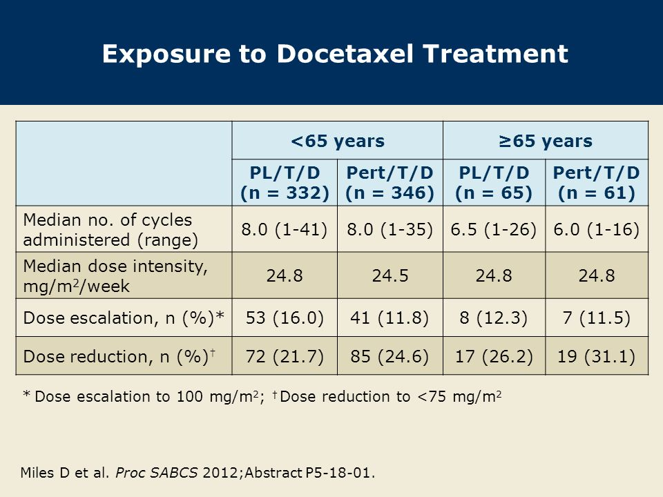 Exposure to Docetaxel Treatment