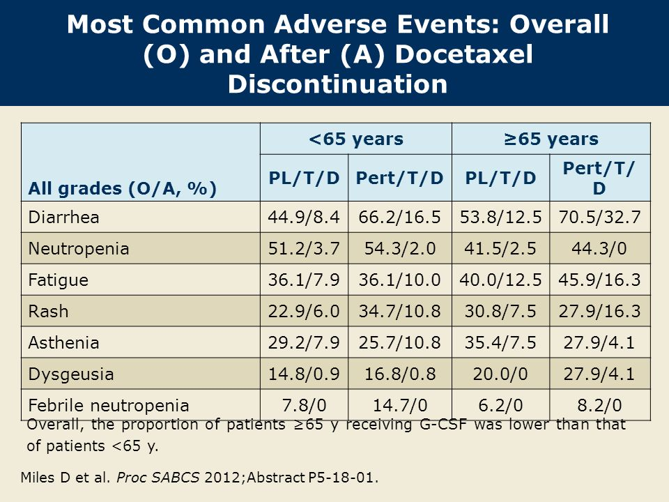 Most Common Adverse Events: Overall (O) and After (A) Docetaxel Discontinuation