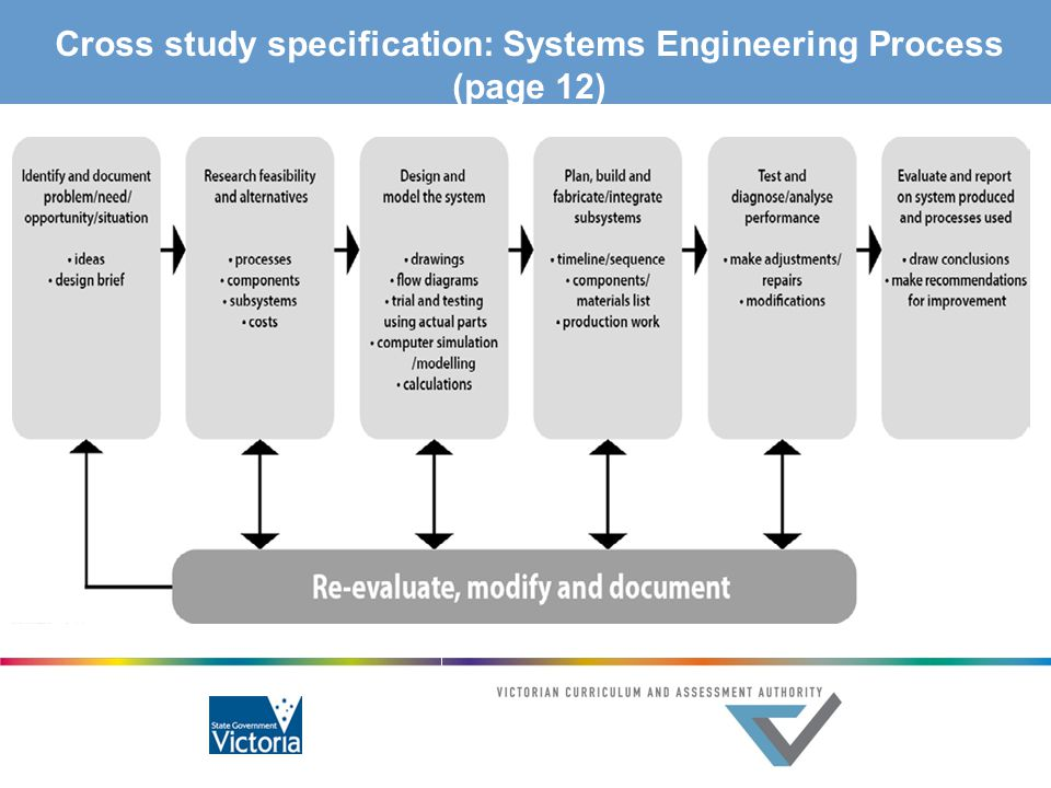 vce systems engineering ppt download Networking Engineering Diagram