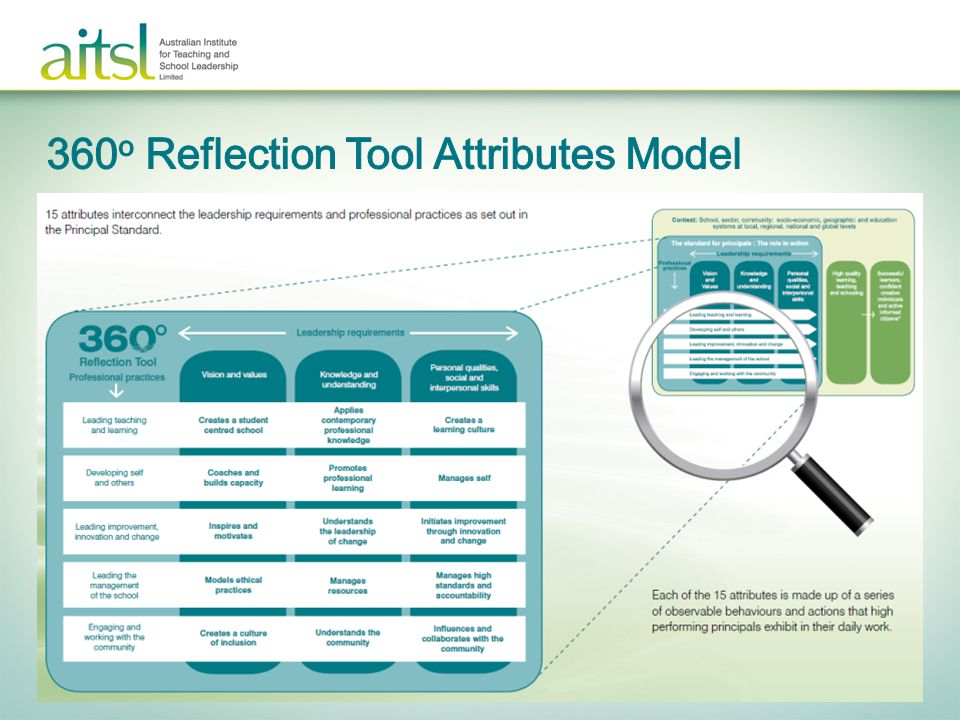 360o Reflection Tool Attributes Model