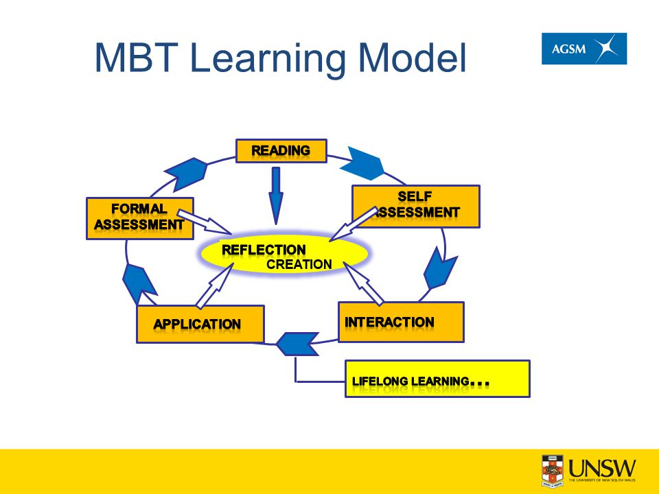 MBT Learning Model 5 mins