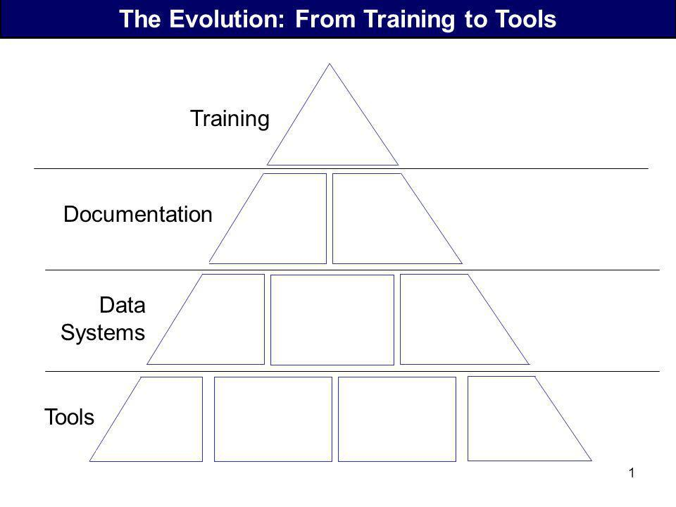 The Evolution: From Training to Tools