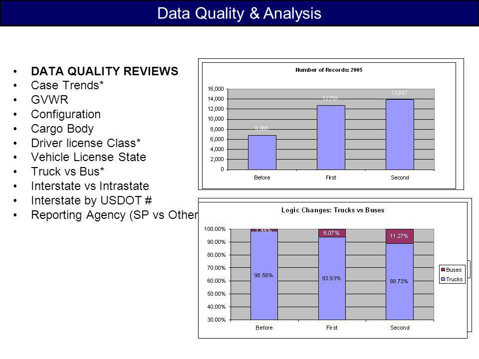 Data Quality & Analysis