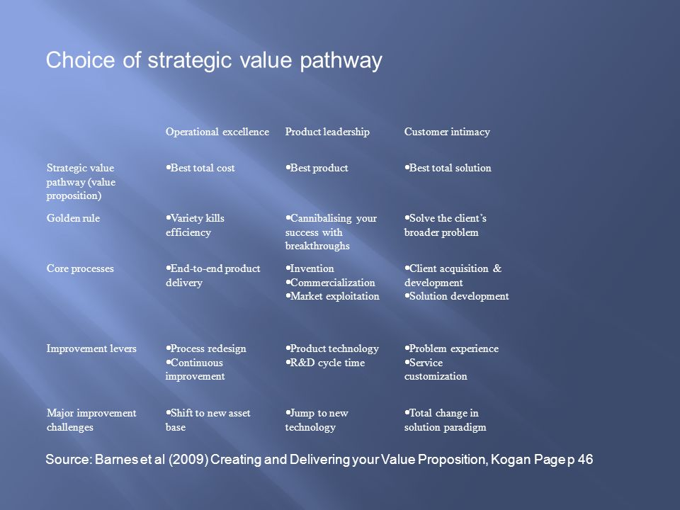 Choice of strategic value pathway
