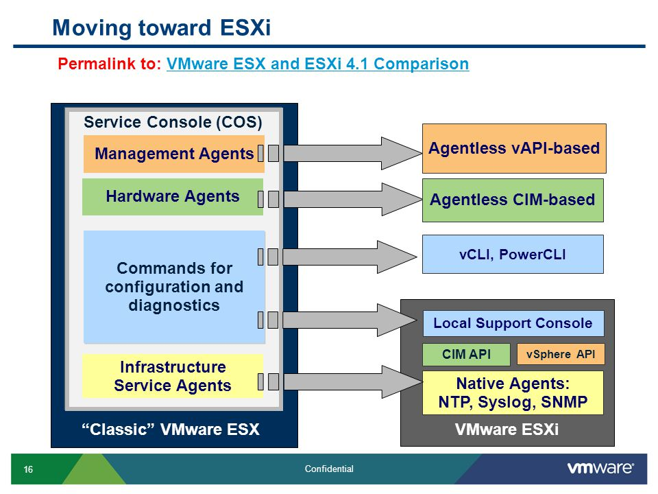 Moving toward ESXi Permalink to: VMware ESX and ESXi 4.1 Comparison