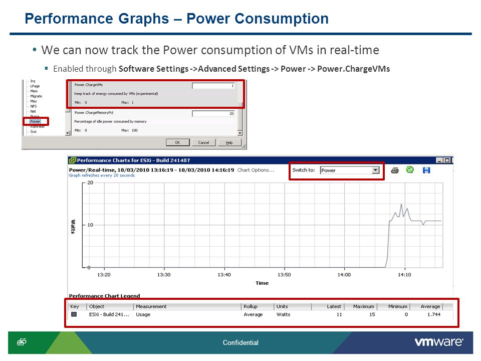 Performance Graphs – Power Consumption
