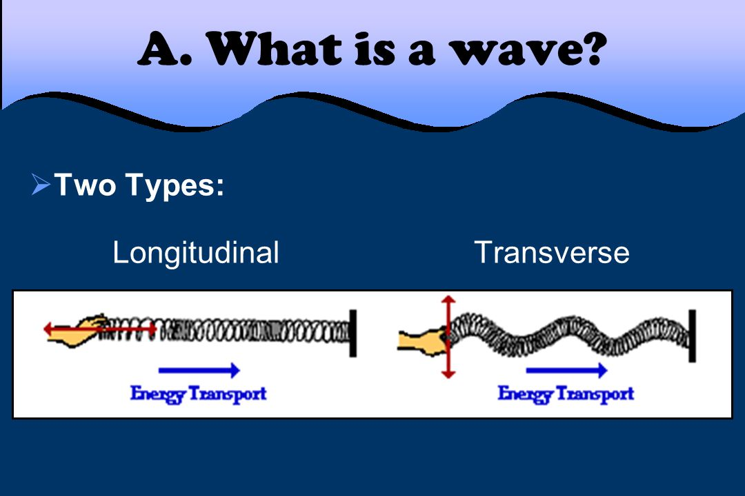 A. What is a wave Two Types: Longitudinal Transverse