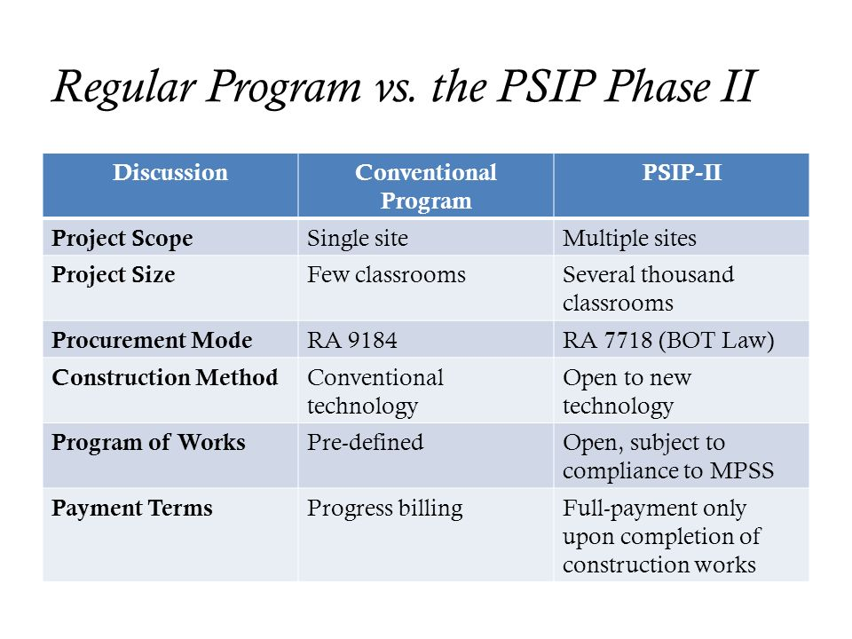 Regular Program vs. the PSIP Phase II