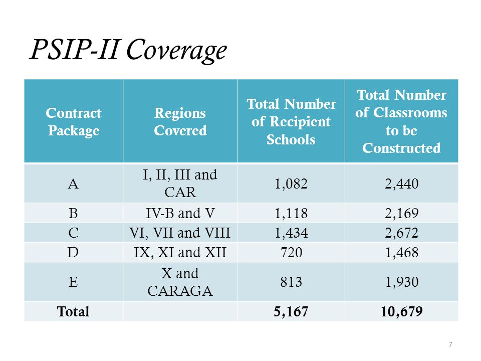 PSIP-II Coverage Contract Package Regions Covered