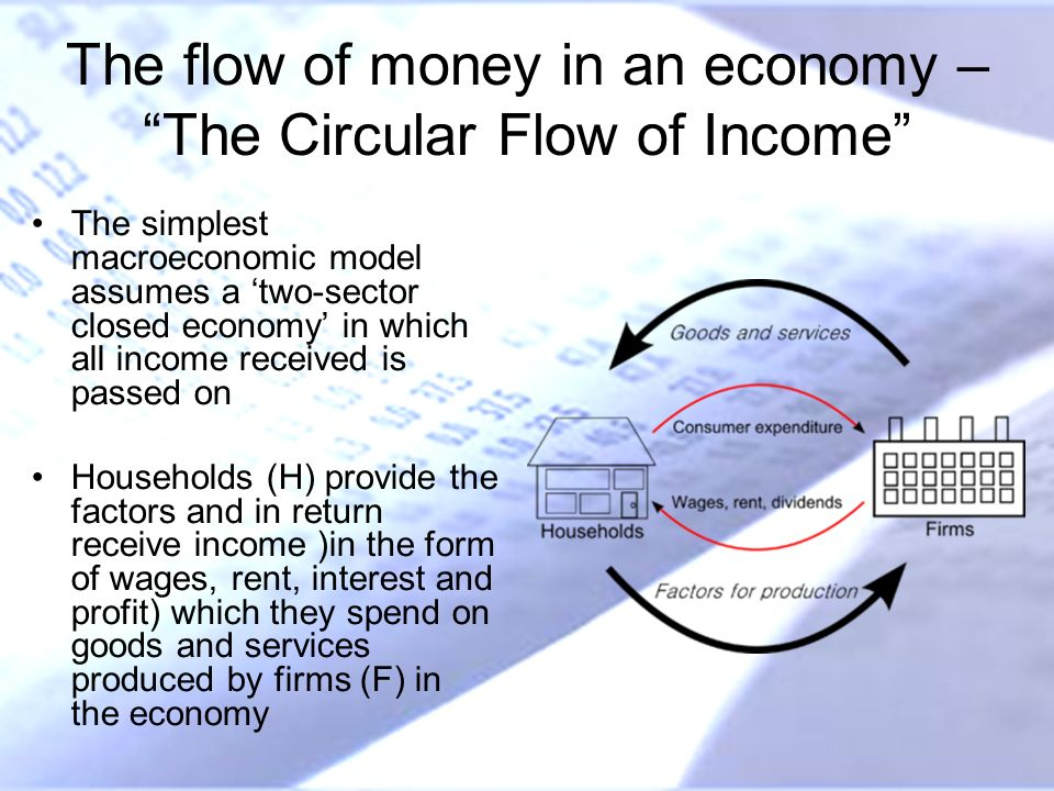 The flow of money in an economy – The Circular Flow of Income