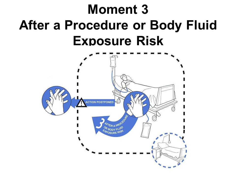 Moment 3 After a Procedure or Body Fluid Exposure Risk