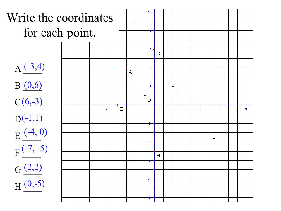 Write the coordinates for each point.