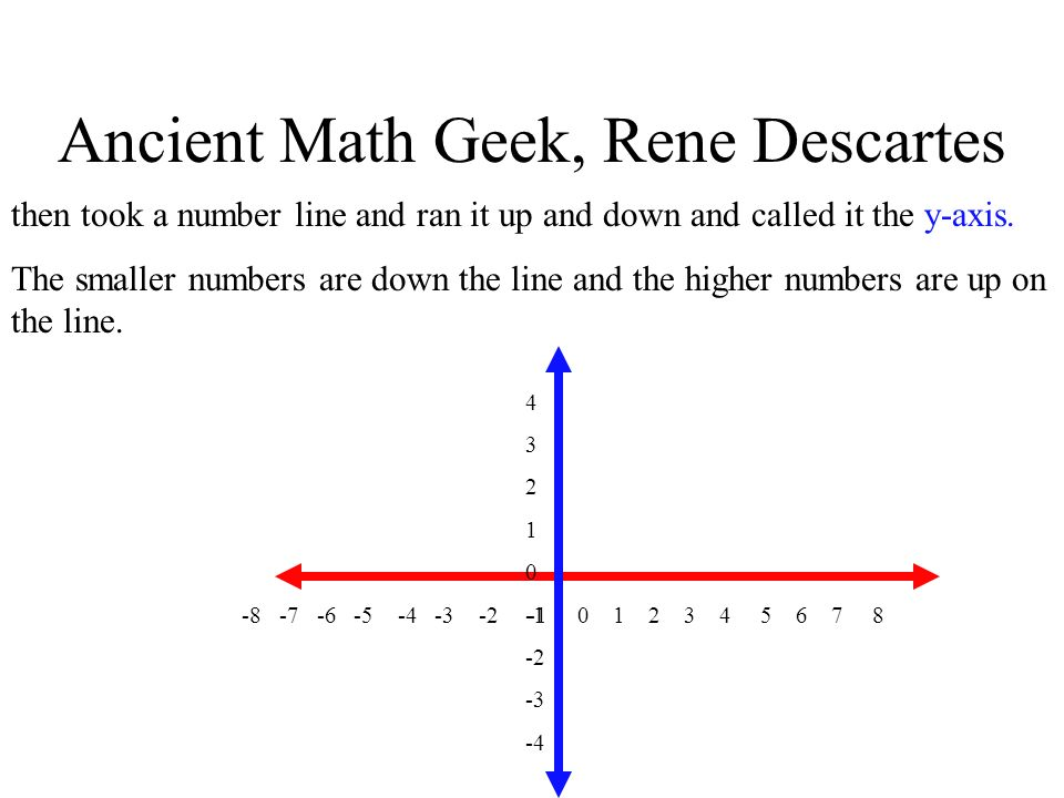 Ancient Math Geek, Rene Descartes