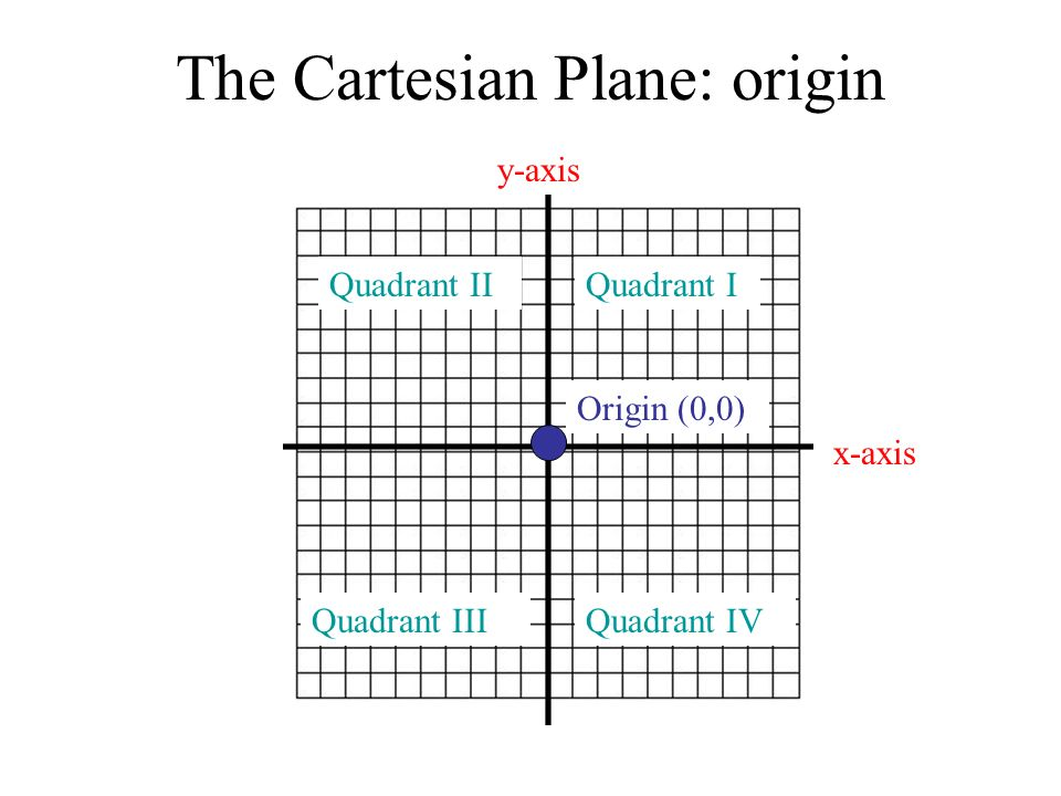 The Cartesian Plane: origin