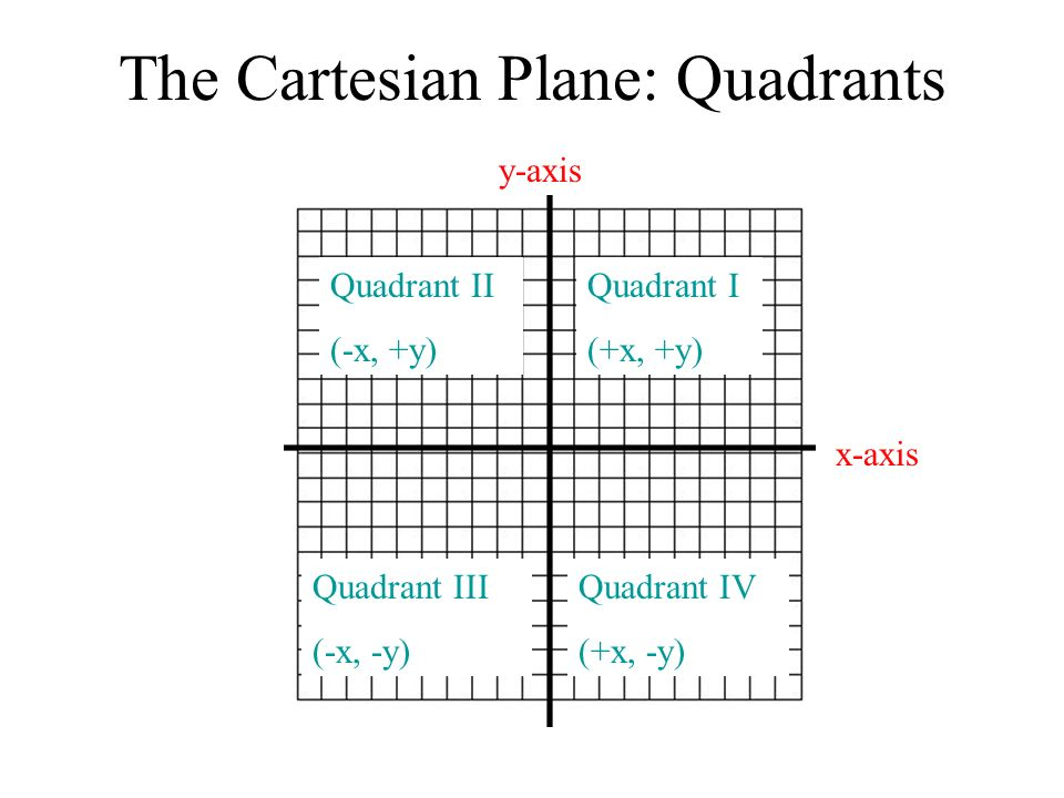 The Cartesian Plane: Quadrants